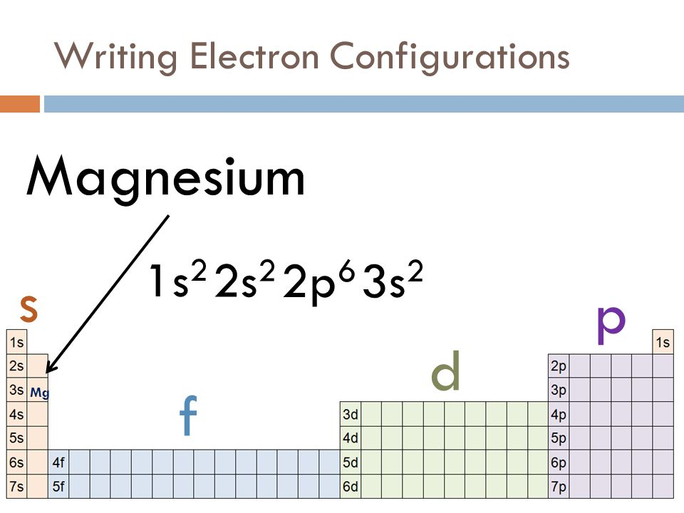 how to find electron configuration of calcium