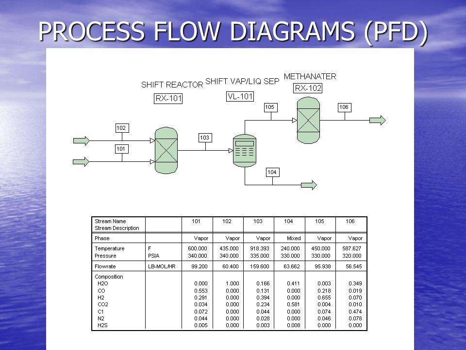 process flow diagram pfd uml 2 process flow diagram