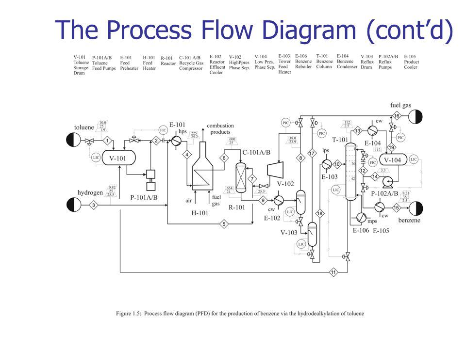 Chemical Process Flow Diagram Wiring Diagram