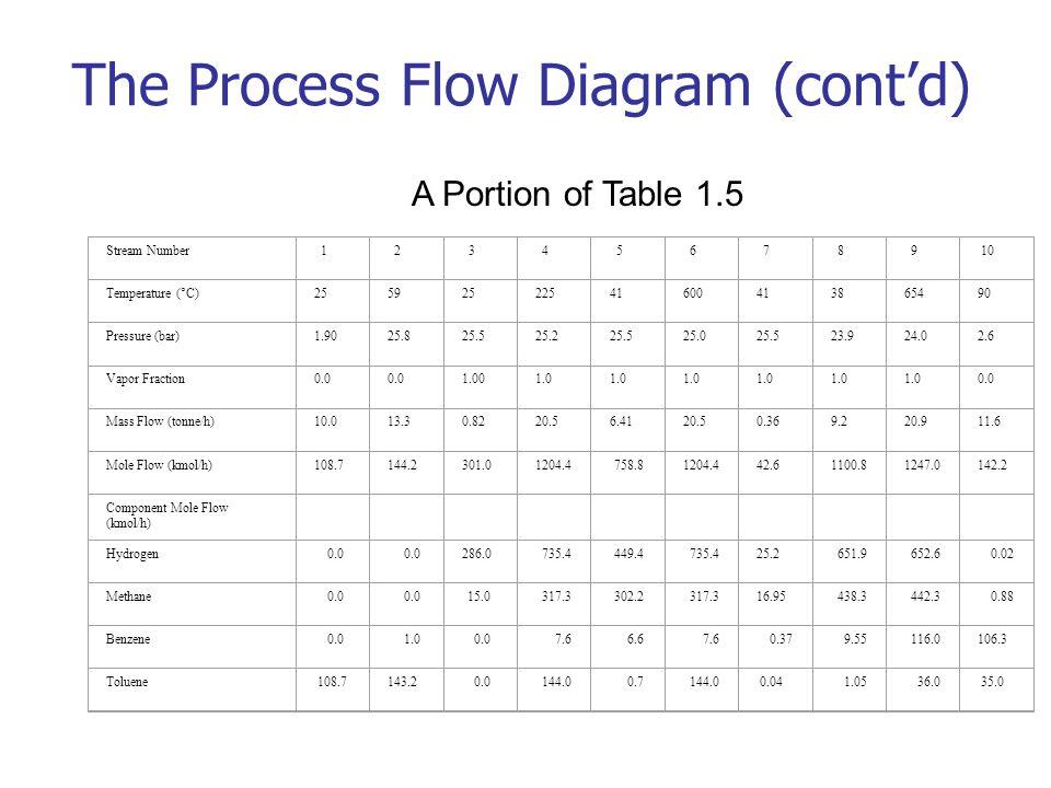 chapter 1 chemical process diagrams ppt video online download clinical trial flow diagram  complex process flow diagram