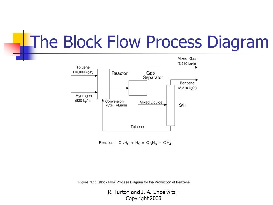 Chapter 1 chemical process diagrams ppt video online download the block flow process diagram ccuart Gallery
