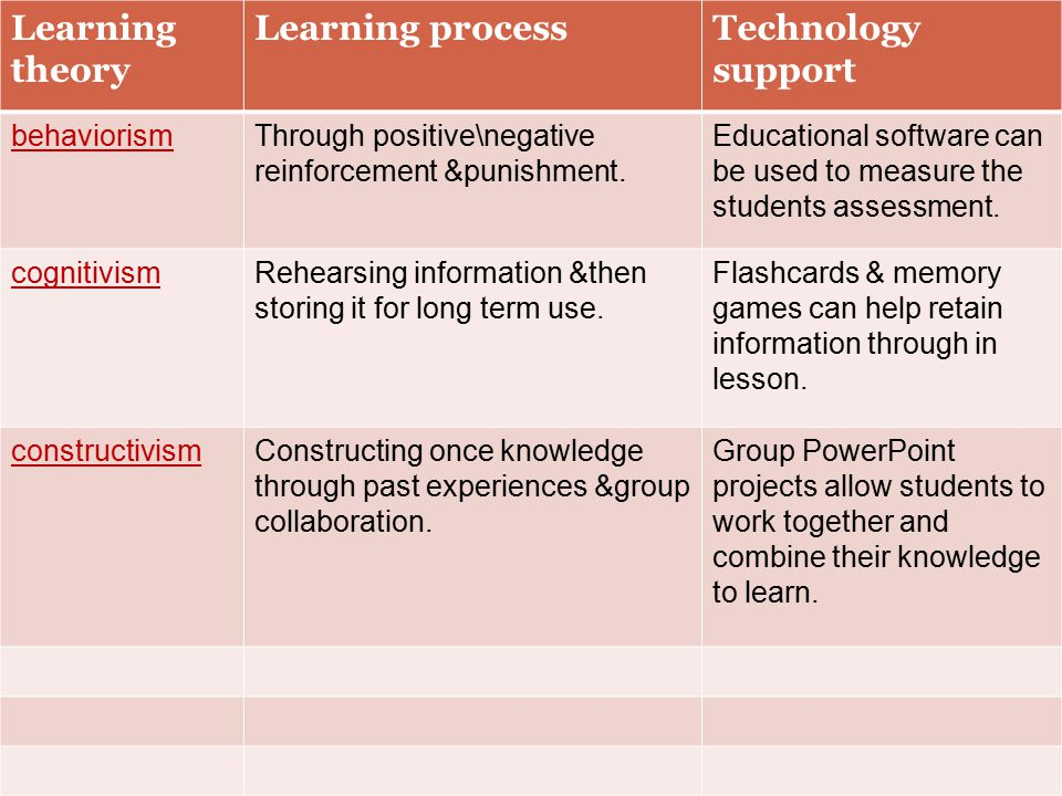 how learning theories inform knowledge Informal learning: theory, practice and experience informal learning: theory, practice and experience  implicit learning and tacit knowledge.