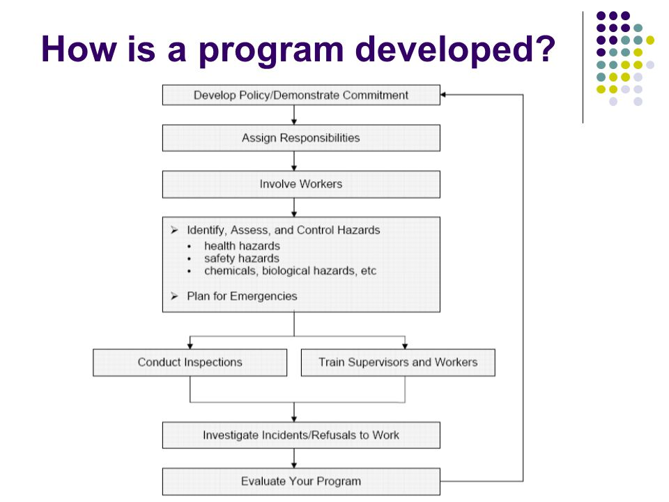 How is a program developed