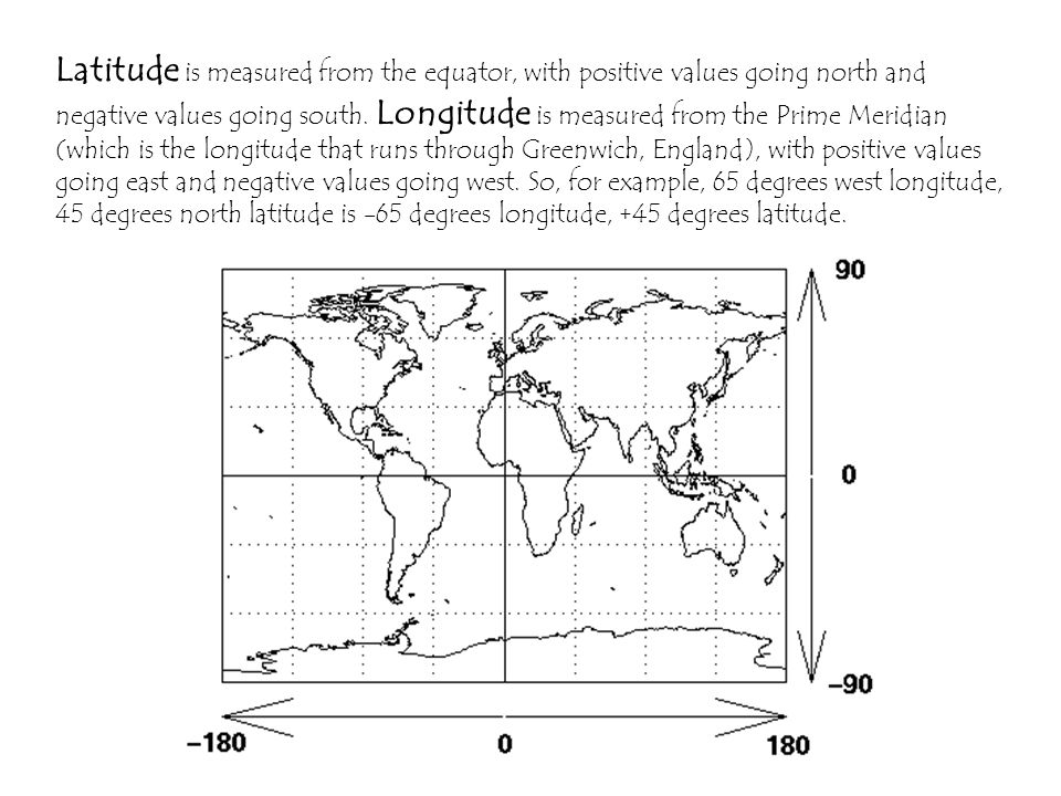 Latitude is measured from the equator, with positive values going north and negative values going south.