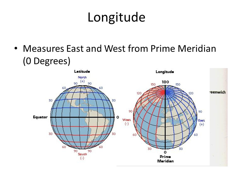 Longitude Measures East and West from Prime Meridian (0 Degrees)