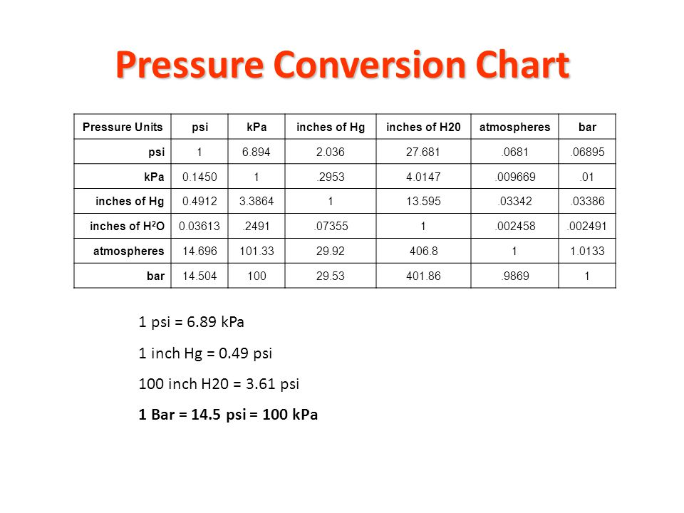 Pressure and pressure scales ppt video online download - Atmospheric pressure conversion table ...