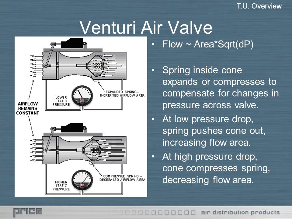 Venturi Air Valve Flow E Area Asqrt Dp on Slide Valve Diagrams