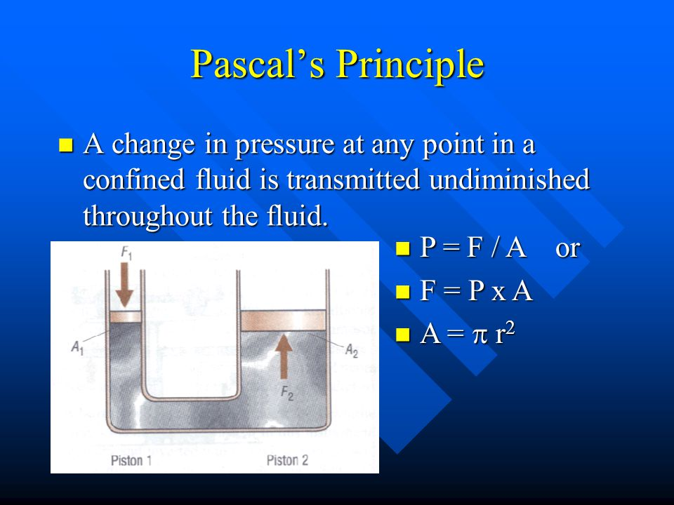 Pascal's Principle A change in pressure at any point in a confined fluid is transmitted undiminished throughout the fluid.