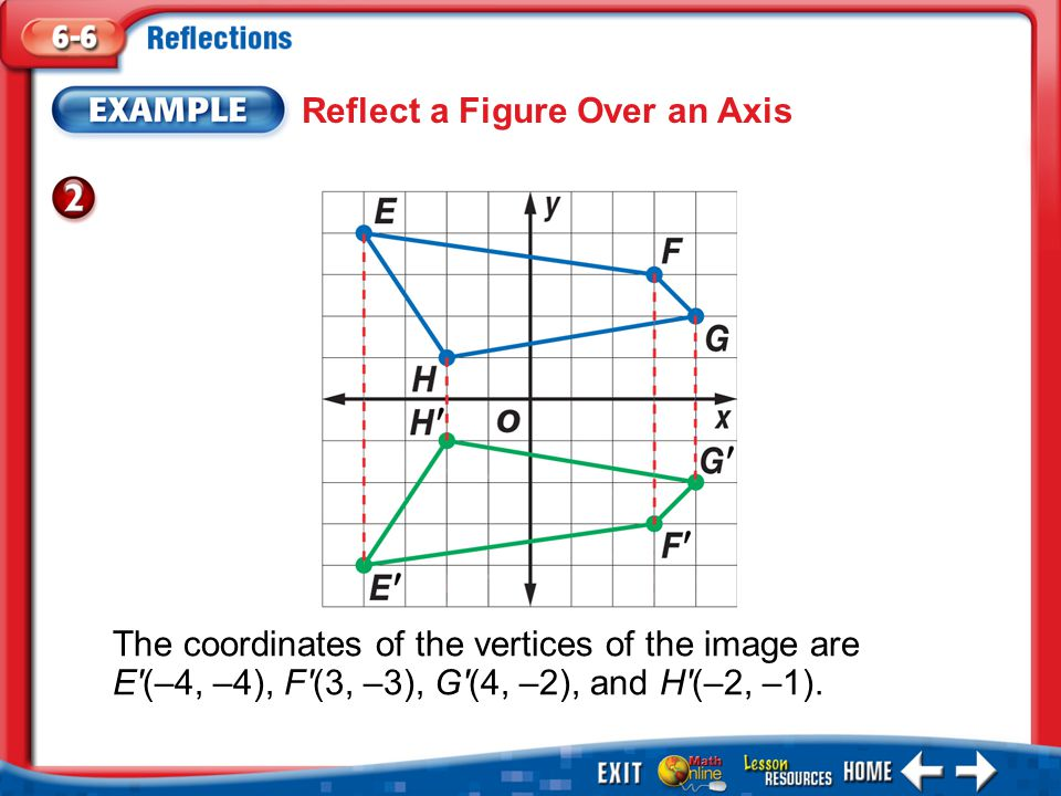 Reflect a Figure Over an Axis