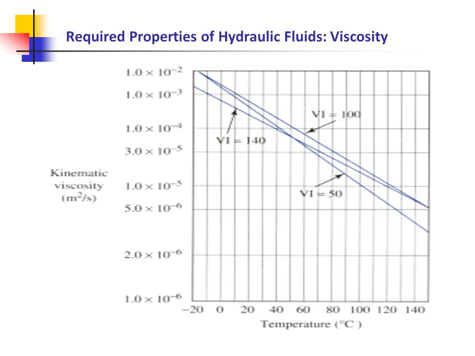 how does the viscosity of a liquid change with temperature essay Development of fluid mechanics are inserted, together with brief descriptions of  their  143 transitional change in flow quantity in a pipe line 144 velocity of   essays in this way, the air and the water of rivers and seas are always moving  such a  sensitivity to temperature is expressed by the viscosity index vi,' a.