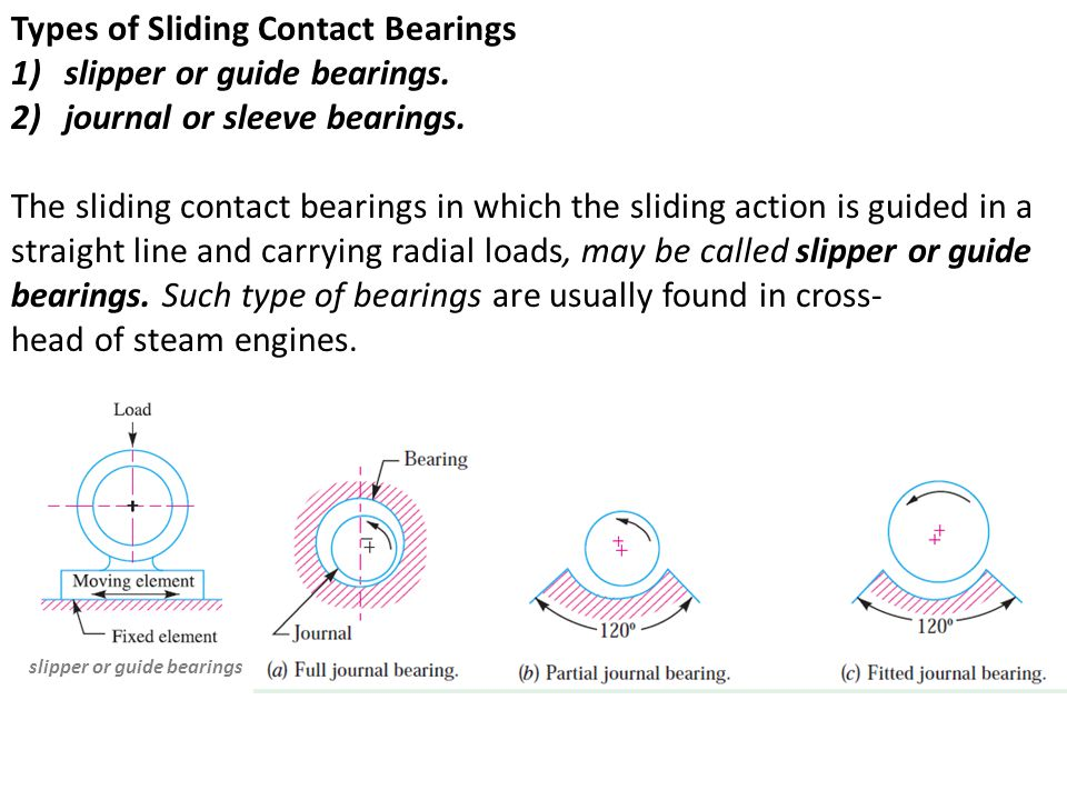 Bearings A Bearing Is A Machine Element Which Support