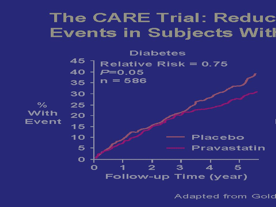Slide 112 The CARE Trial: Reduction of Coronary Events in Subjects With and Without Diabetes.