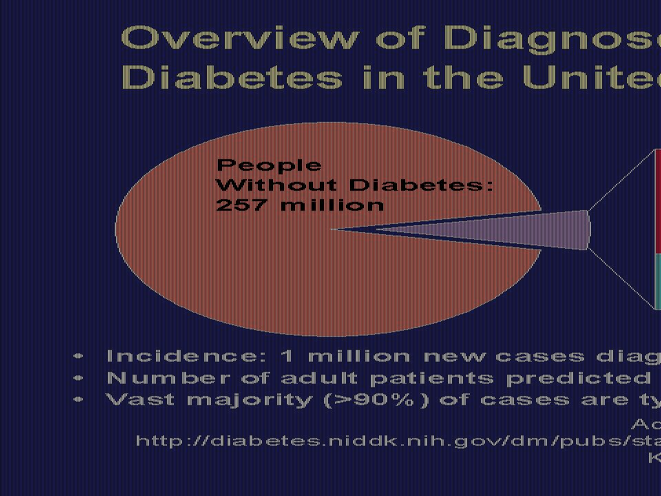Slide 4 Overview of Diagnosed and Undiagnosed Diabetes in the United States—2000.