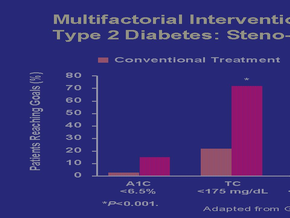 Slide 126 Multifactorial Intervention in Patients With Type 2 Diabetes: Steno-2 Study—Treatment Goals.