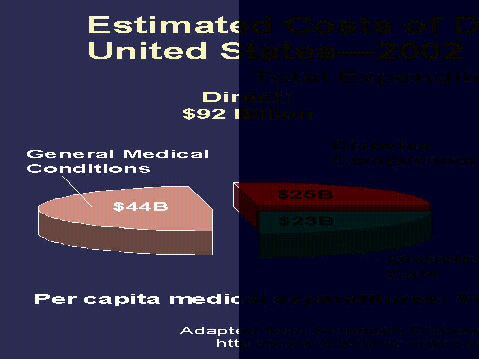 Estimated Costs of Diabetes in the United States—2002