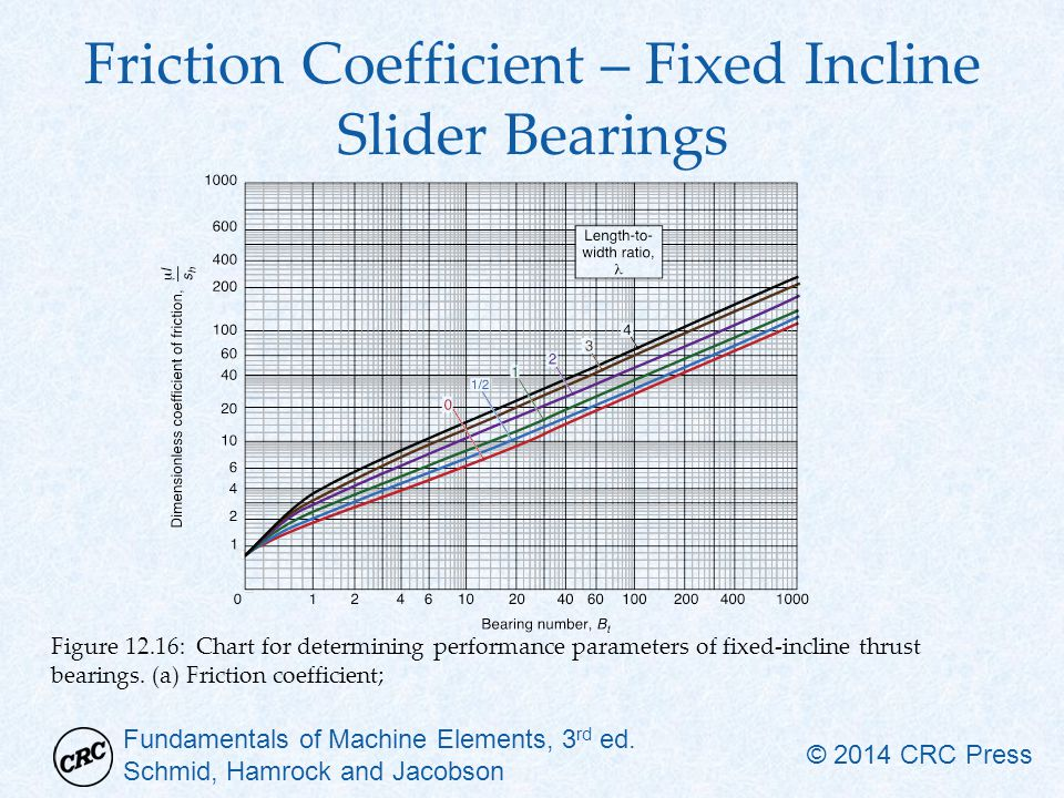 how to find coefficient of friction on an incline