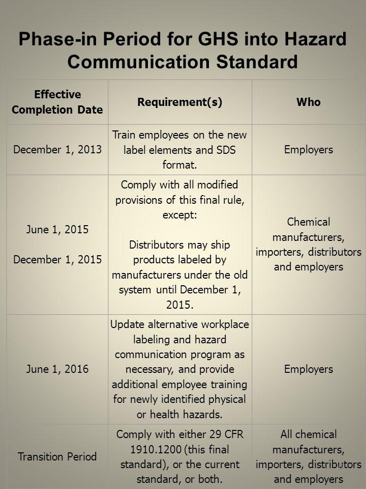 Fort Lee Safety Office Calvin Parton Jan Ppt Download