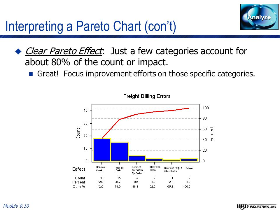 Tools for identifying root cause ppt video online download interpreting a pareto chart cont ccuart Choice Image