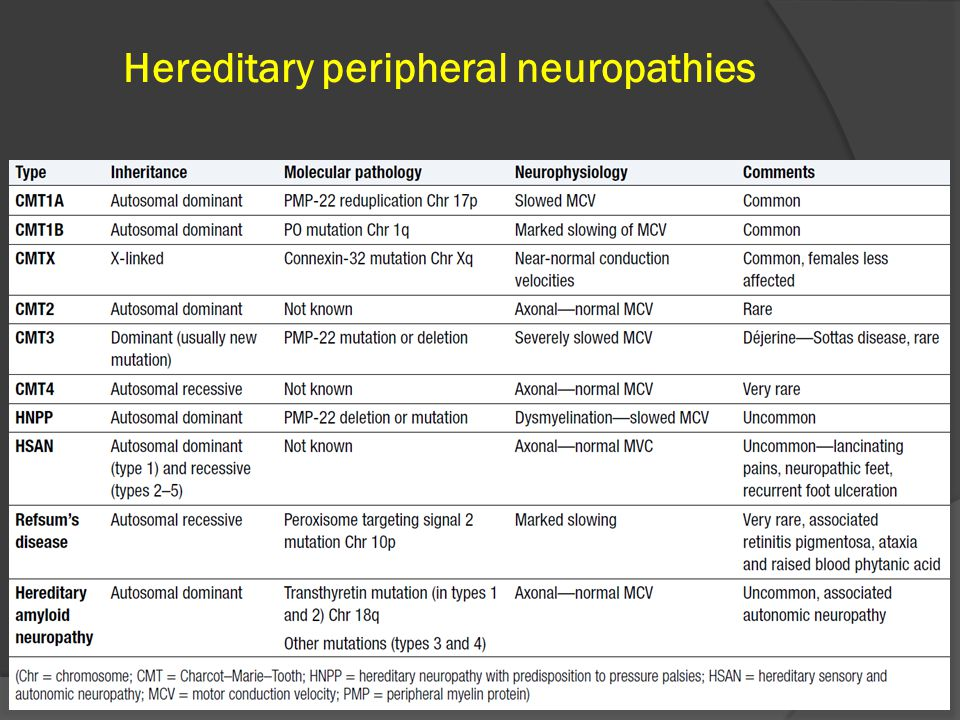 Disorders of the peripheral nervous system ppt download Hereditary motor neuropathy