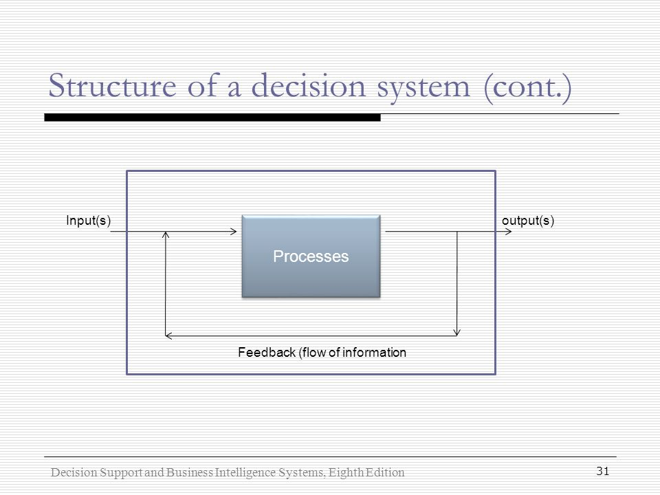 The structure of a business decision