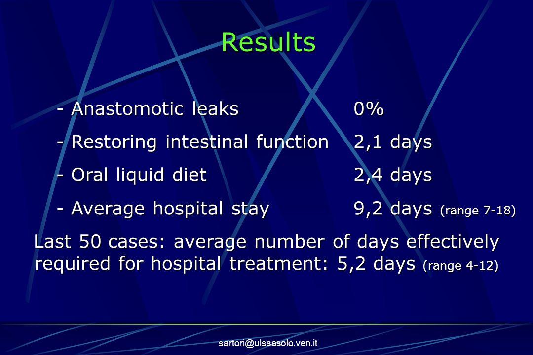 Results - Anastomotic leaks 0%