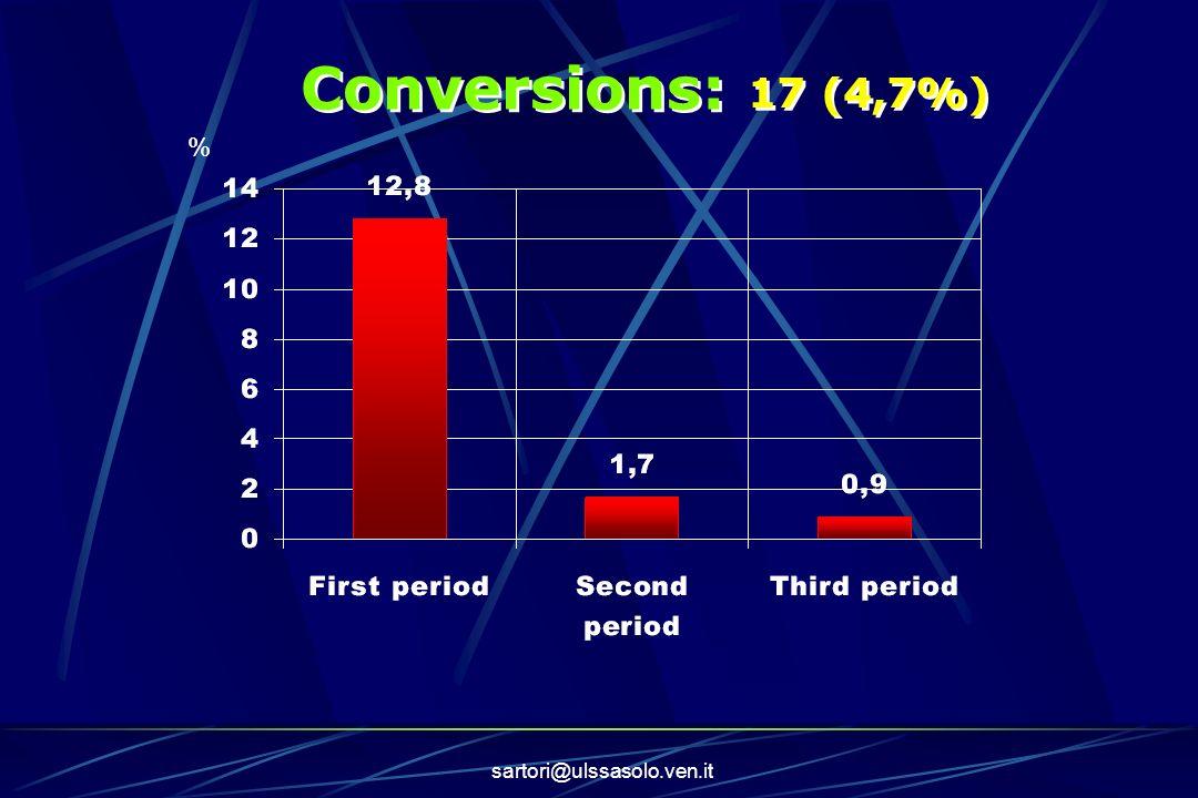 Conversions: 17 (4,7%) % sartori@ulssasolo.ven.it
