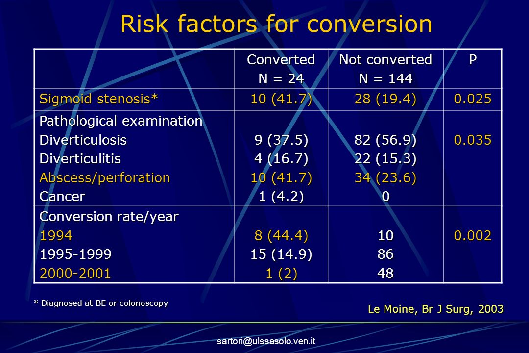Risk factors for conversion