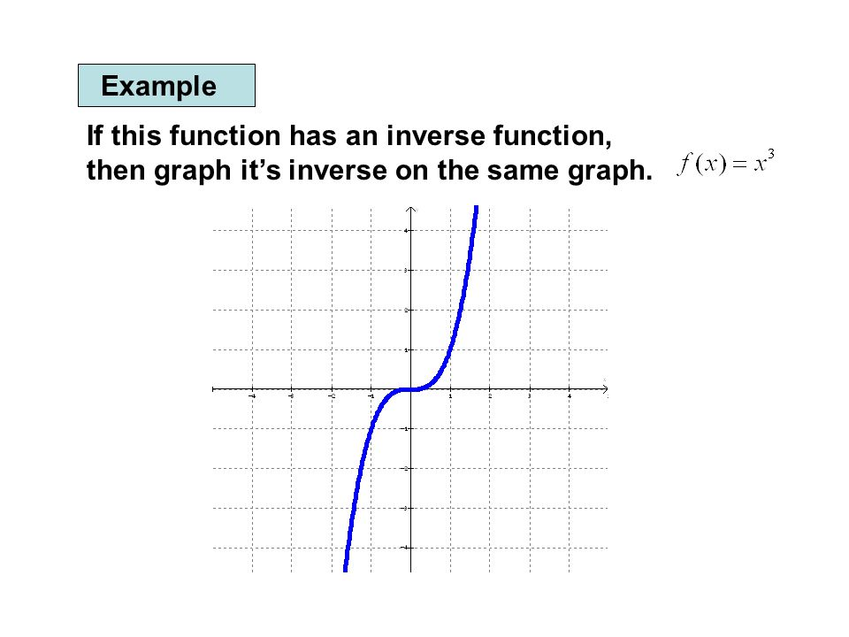 one to function and its inverse graph relationship