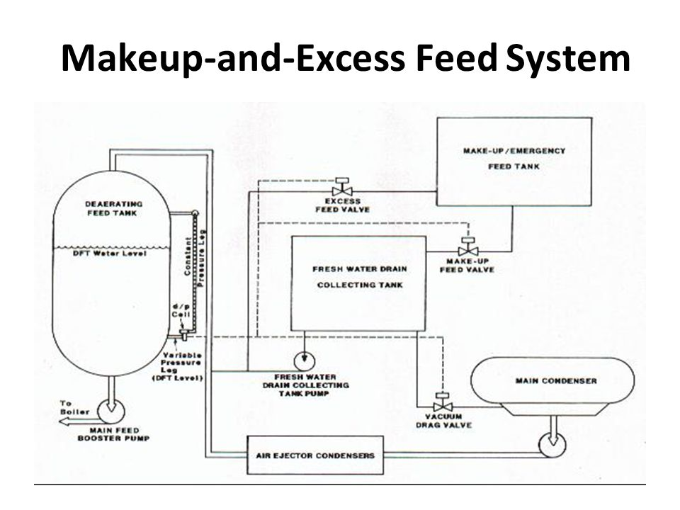 Makeup-and-Excess Feed System
