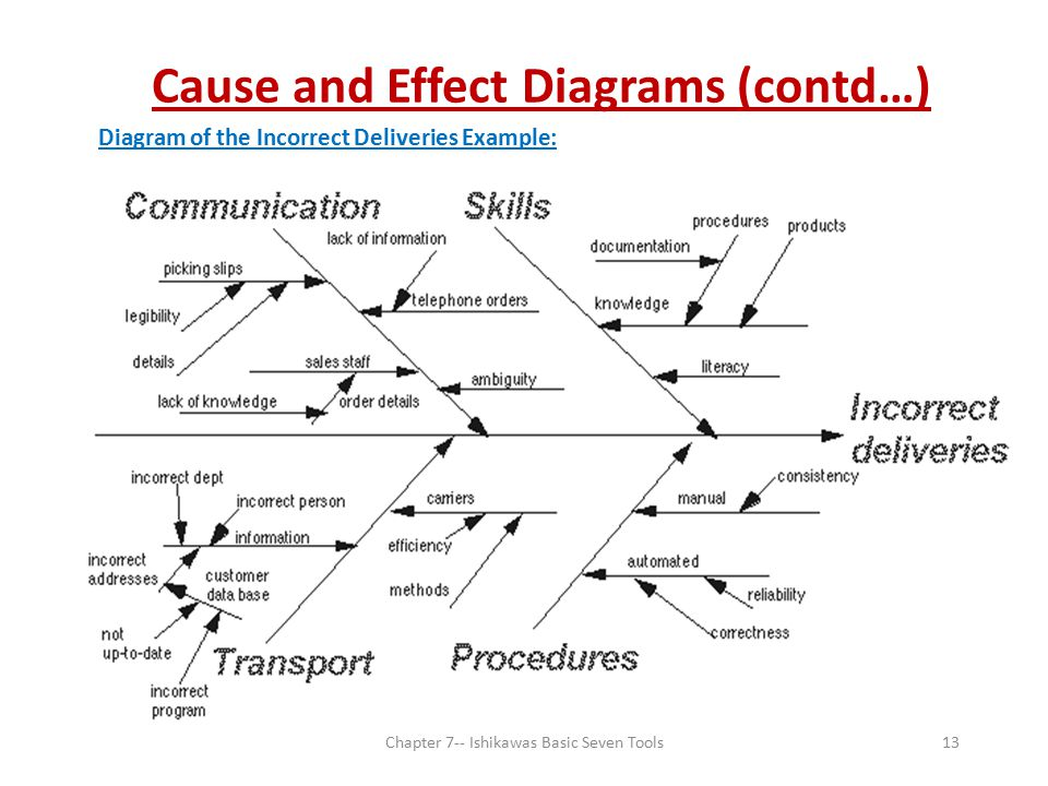 Cause and Effect Diagrams (contd…)