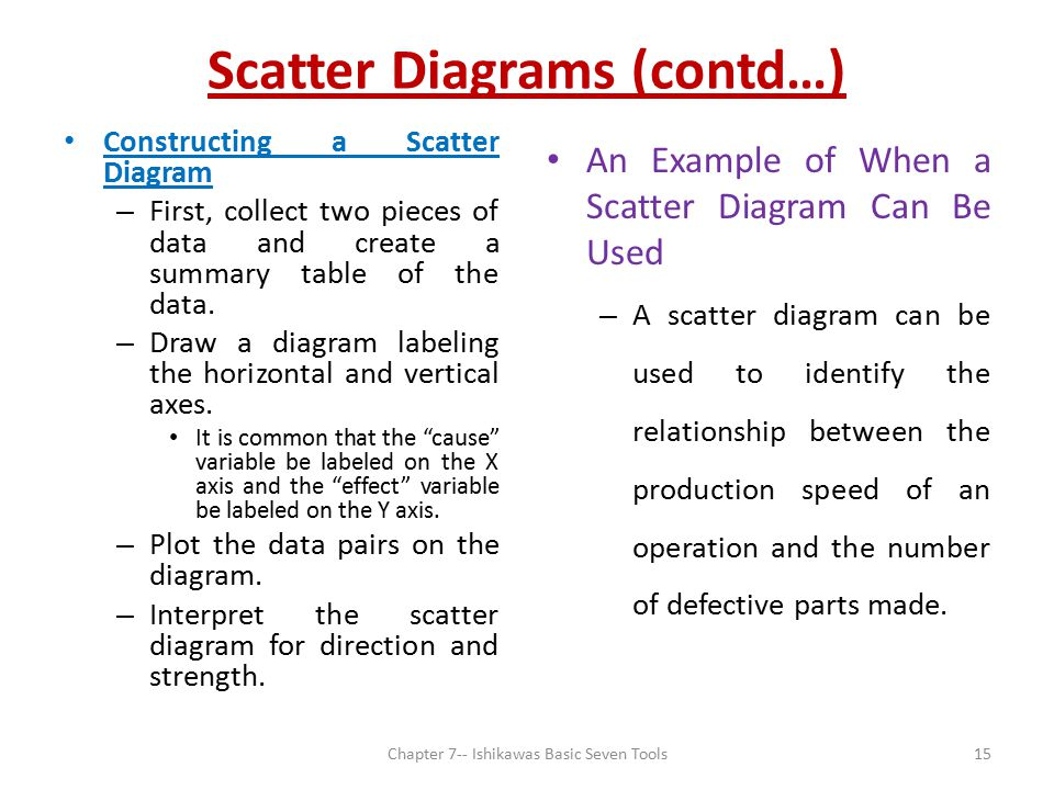 Scatter Diagrams (contd…)