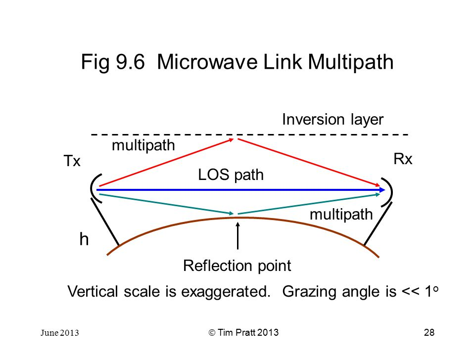 Fig 9 6 Microwave Link Multipath