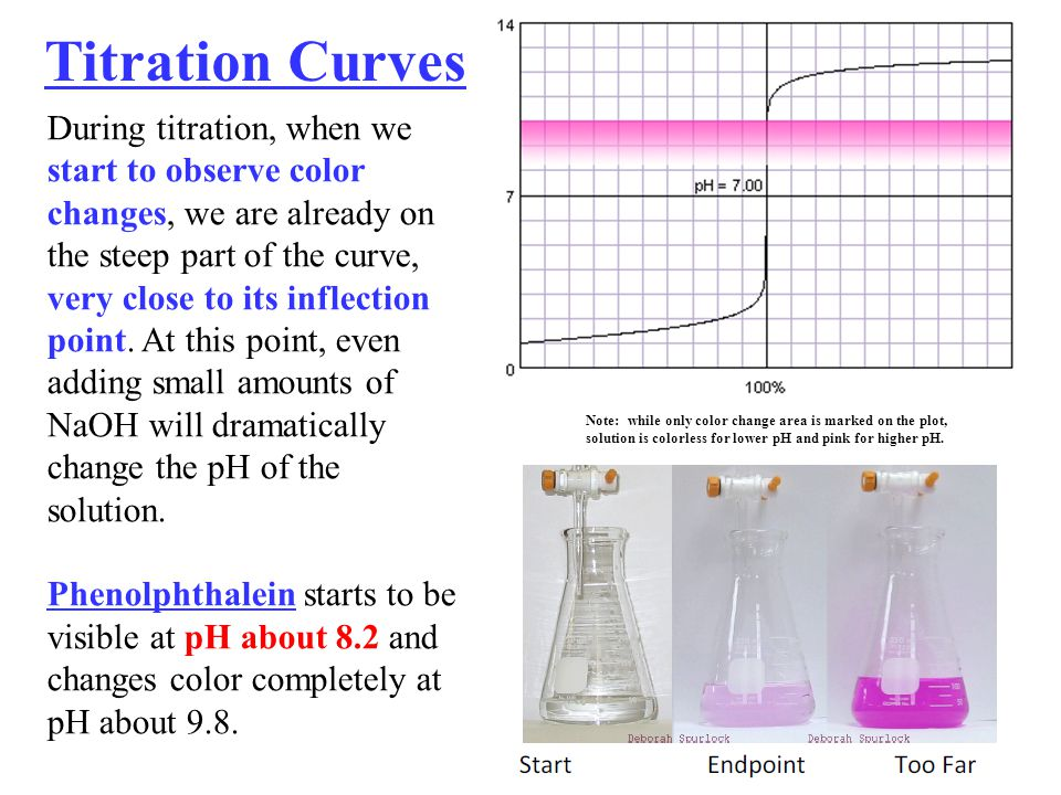 PH Titration Essay