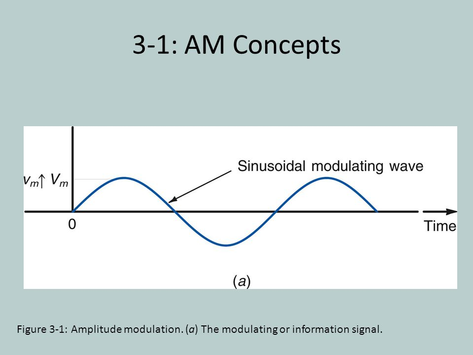 3-1: AM Concepts Figure 3-1: Amplitude modulation. (a) The modulating or information signal.