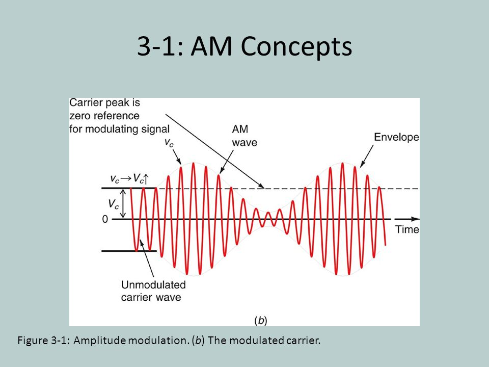 3-1: AM Concepts Figure 3-1: Amplitude modulation. (b) The modulated carrier.