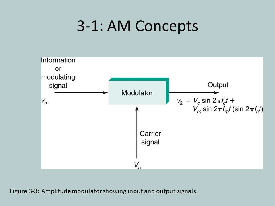 3-1: AM Concepts Figure 3-3: Amplitude modulator showing input and output signals.