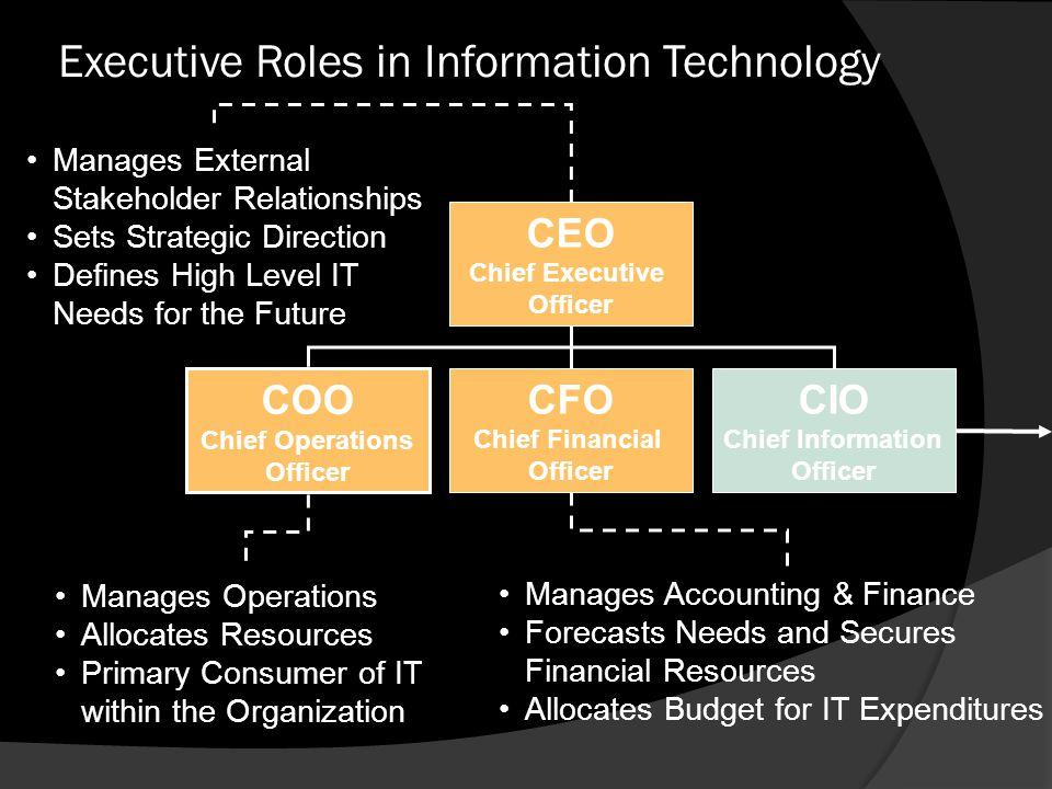 Information systems and it strategy ppt download - Chief operating officer coo average salary ...