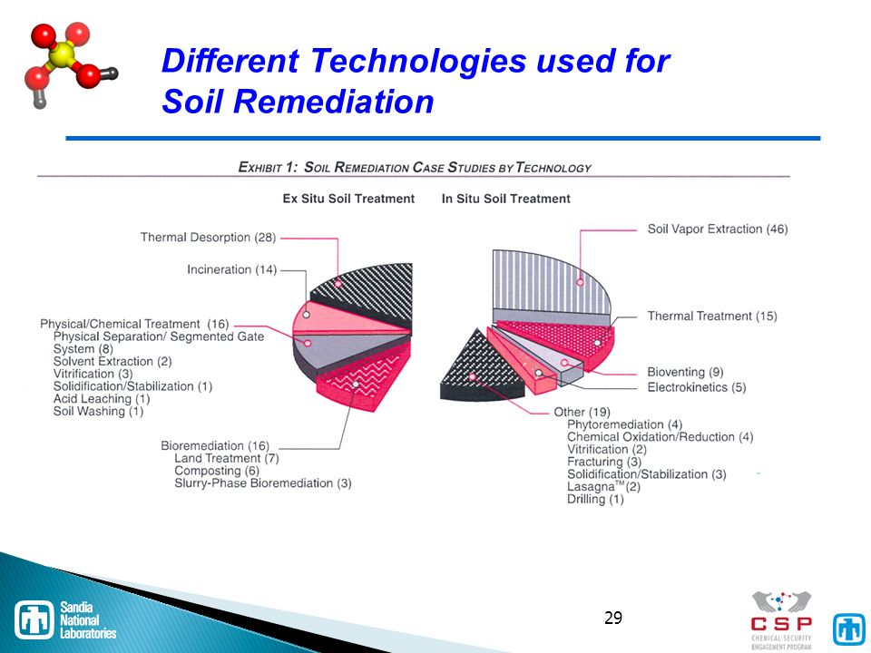 Treatment technologies for remediation of hazardous waste for Different uses of soil