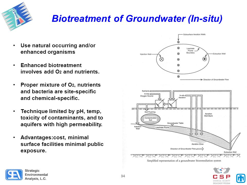 the advantages of using groundwater Groundwater for rural water supplies in south africa  je cobbing nelson mandela metropolitan university (phd student) and.