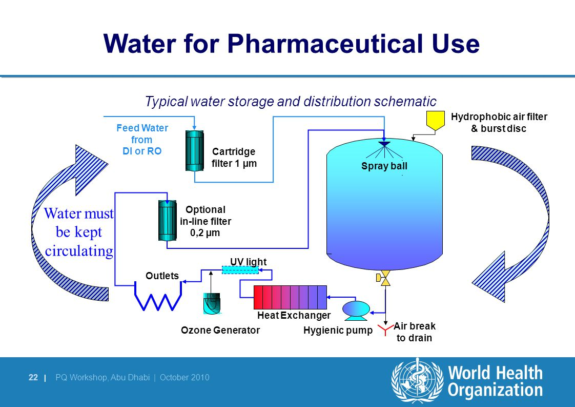 Pharmaceutical Water Systems Ppt Download