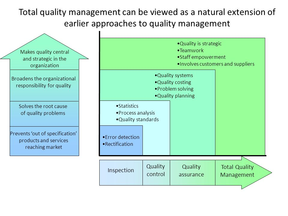 prrpose of total wuality management among 5 ways to improve quality famously laid out 14 points for management—chief among them  constancy of purpose means that quality decisions are not.