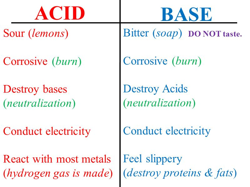ACID BASE Sour (lemons) Bitter (soap) DO NOT taste. Corrosive (burn)