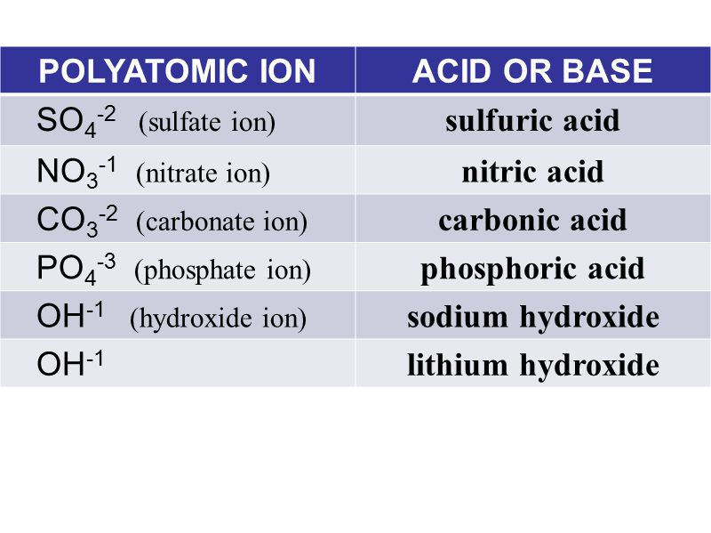 POLYATOMIC ION ACID OR BASE. SO4-2 (sulfate ion) sulfuric acid. NO3-1 (nitrate ion) nitric acid.