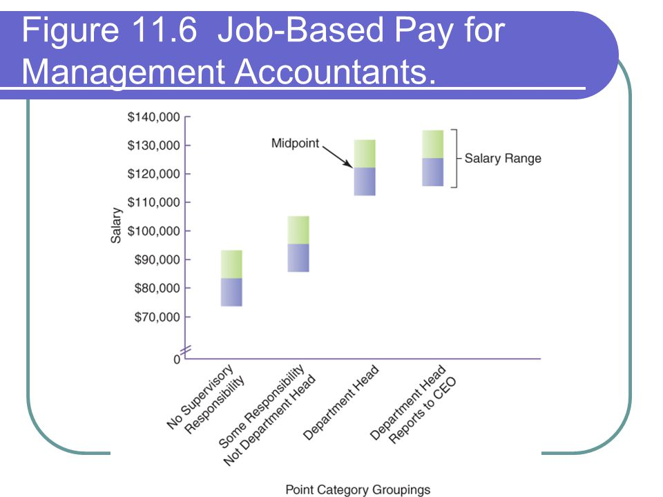 difference between job based pay structure and person based pay structure Performance-based pay systems can actually lead to a climate in which all employees are working hard to achieve thus avoiding negative feelings related to salary differences in this type of structure, high performers tend to stay with the company, as they feel they are well compensated.