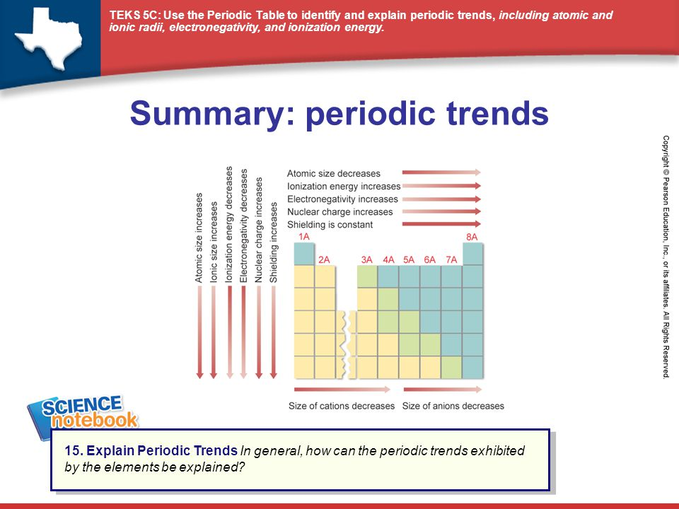 Summary periodic trends ppt video online download summary periodic trends urtaz Choice Image