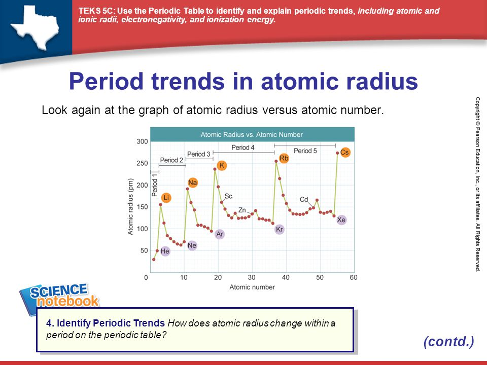 Period trends in atomic radius