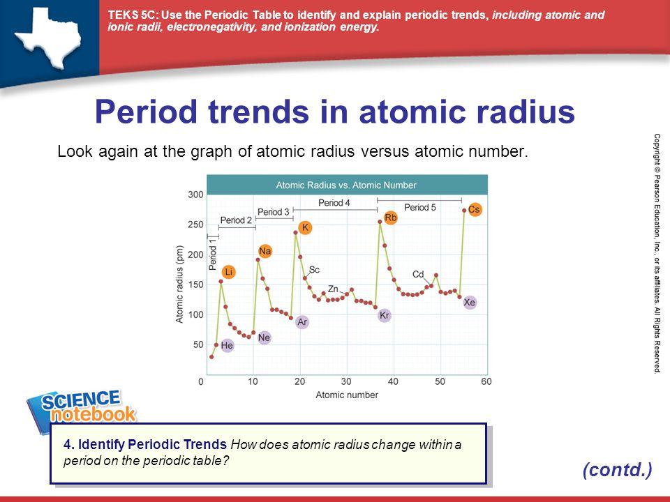 period trends in atomic radius - Periodic Table Graphing Atomic Radii