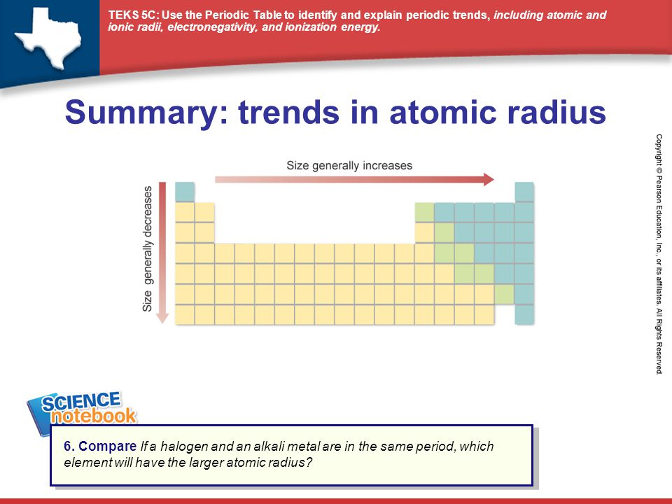 Summary: trends in atomic radius