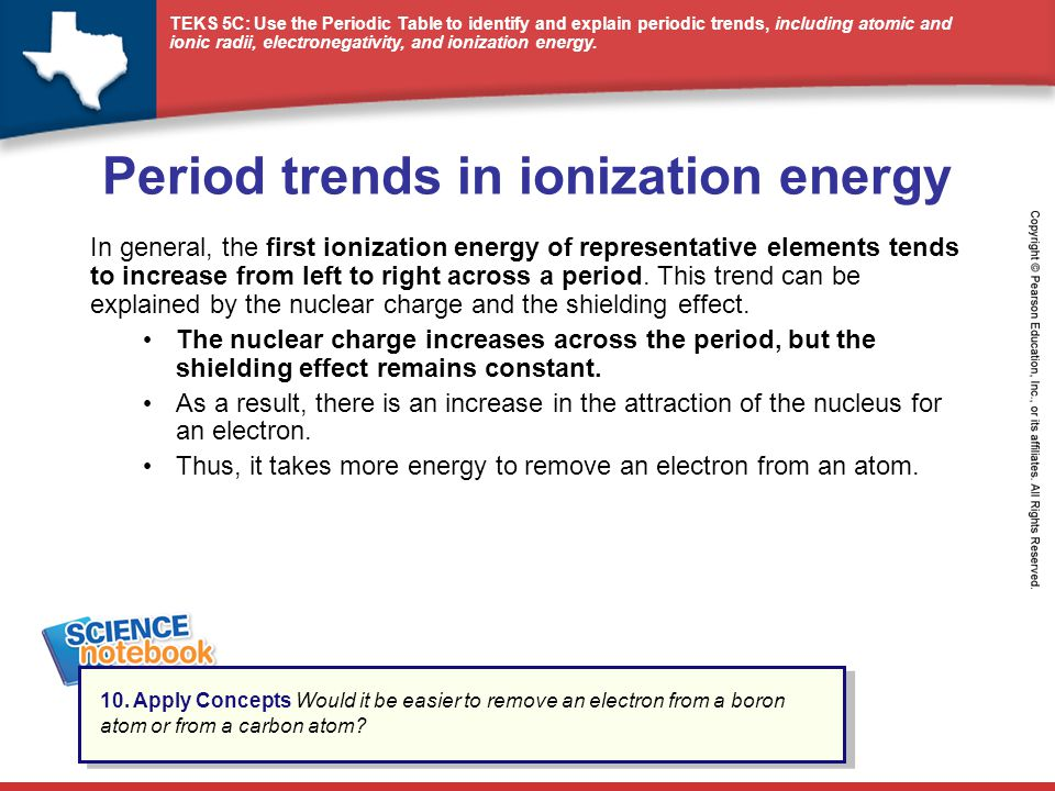 Period trends in ionization energy