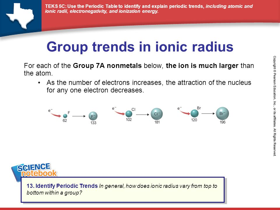 Group trends in ionic radius